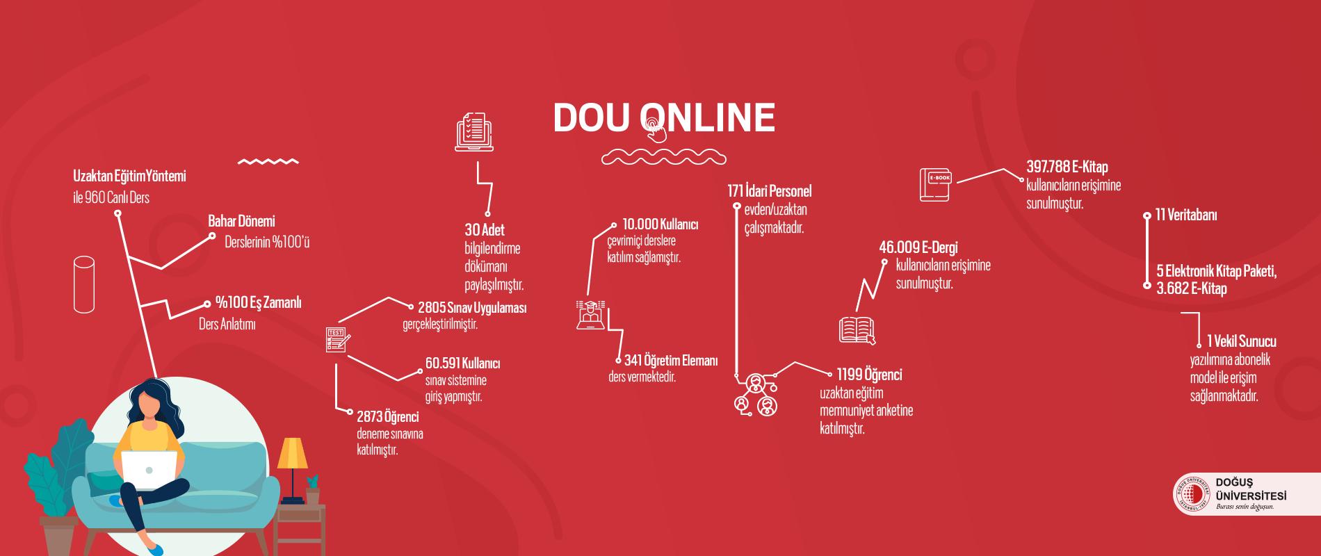 Dou Online 2020